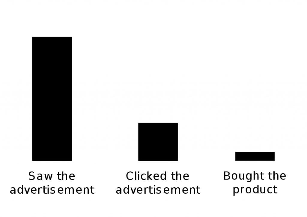 Digital marketing Conversion rate